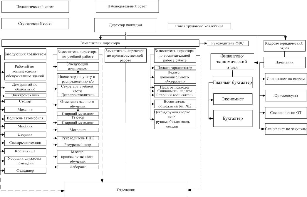 Схема ГПОАУ АО БПК