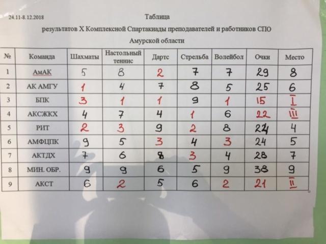 Спартакиада СПО среди преподавателей результаты