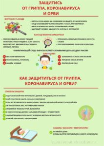 профилактика гриппа и коронавируса