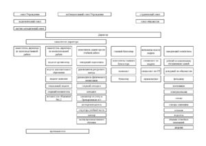Структура БПК